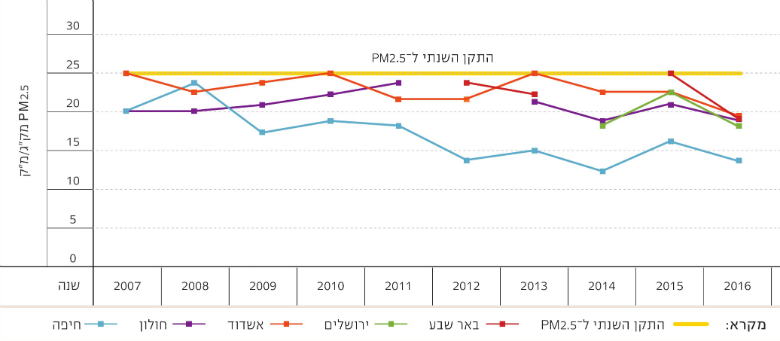 Table1: Ambient Air Quality Standards (μg/m3) in 2017 compared with 2011, Source: Israel Ministry of Environmental Protection