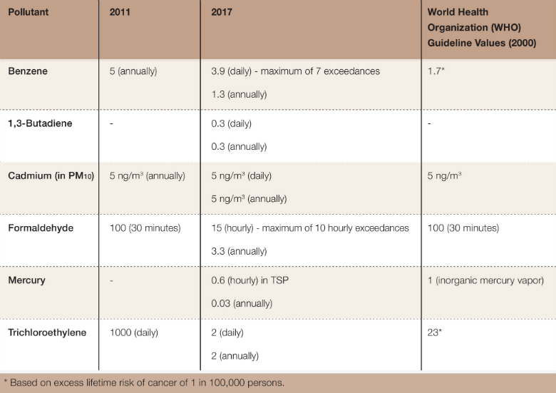 Table 1: Ambient Air Quality Standards (μg/m3) in 2017 compared with 2011 Source: Israel Ministry of Environmental Protection(11)