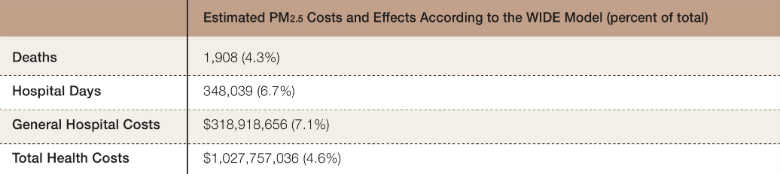 Table 2: Deaths and Hospital Days due to PM2.5 Exposure in Israel and the Associated Costs, 2015  Source: Ginsberg et al., 2016(7)