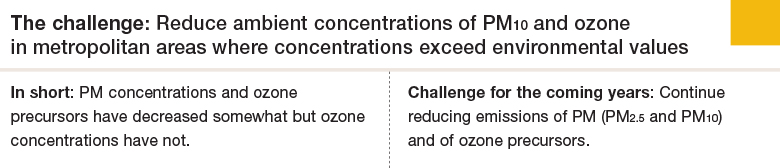 Challenge 3: Reduce ambient concentrations of PM10 and ozone in metropolitan areas