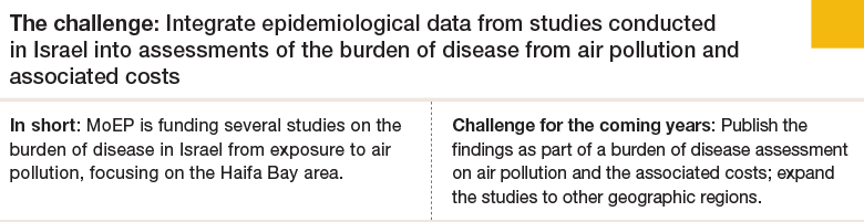 Challenge 7: Integrate epidemiological data from studies conducted in Israel into assessments of the burden of disease from air pollution and associated costs