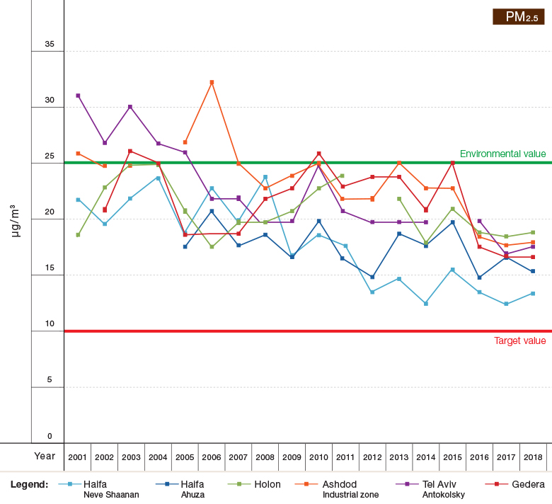 Figure 1a: Trends in Air Pollutant Concentrations (Annual Averages) at Selected Sights in Israel, 2001–2018 - PM2.5