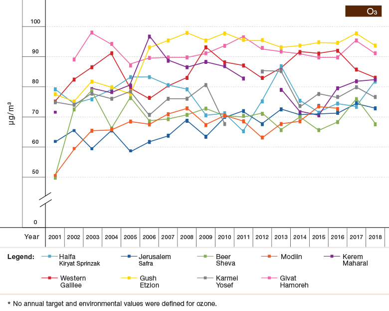 Figure 1c: Trends in Air Pollutant Concentrations (Annual Averages) at Selected Sights in Israel, 2001–2018 - O3