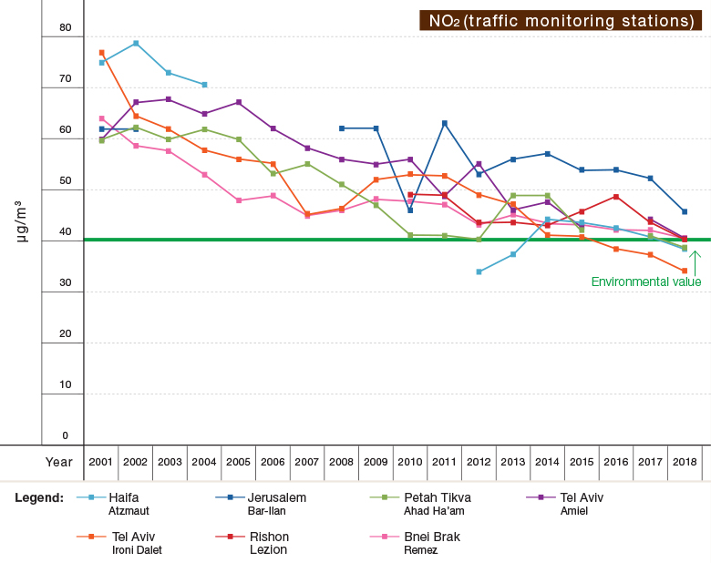 Figure 1e:Trends in Air Pollutant Concentrations (Annual Averages) at Selected Sights in Israel, 2001–2018 - NO2 (traffic monitoring stations)