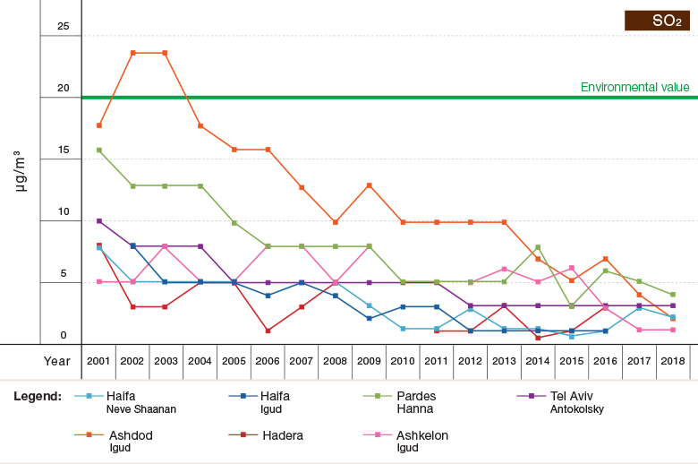 Figure 1f: Trends in Air Pollutant Concentrations (Annual Averages) at Selected Sights in Israel, 2001–2018 - SO2