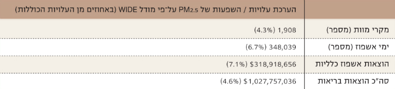 Table 2: Deaths and Hospital Days due to PM2.5 Exposure in Israel and the Associated Costs, 2015, Source: Ginsberg et al., 2016