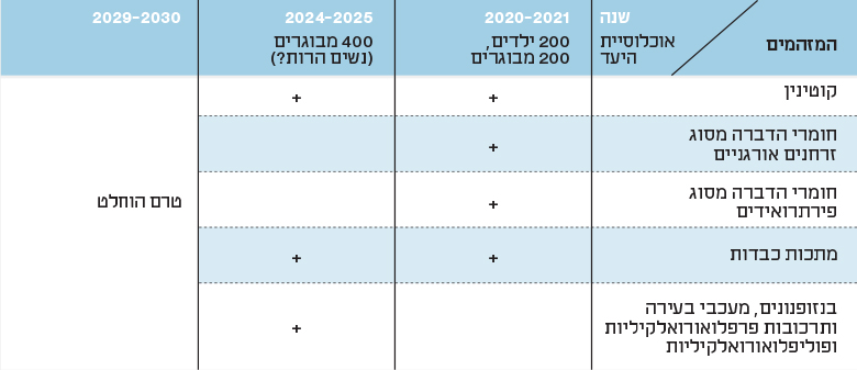 Table 2: Outline of the National Biomonitoring Program in Israel, 2020–2030