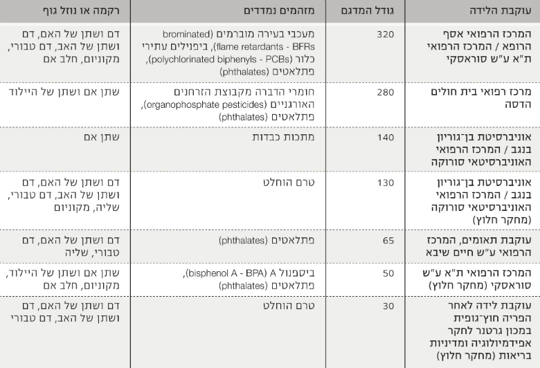 Table 1: Birth Cohort Studies in Israel Utilizing Exposure Biomarkers, Source: Environment and Health Fund