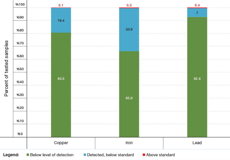Figure 1: Distribution of Metal Concentrations in Drinking Water in Israeli Schools Relative to Permitted Maximum Levels in Drinking Water Standards