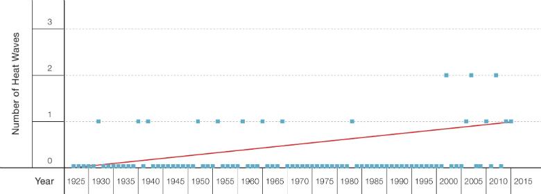 Figure 2:Number of Annual Heat Waves in Jerusalem, 1927-2015 Source: Israel Meteorological Service(5)