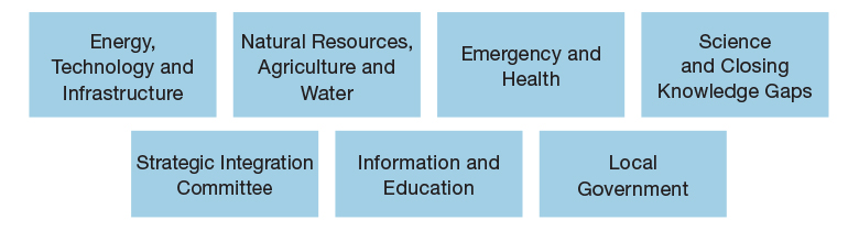 Figure 2: Committees at the Interministerial Administration for Climate Change Adaptation