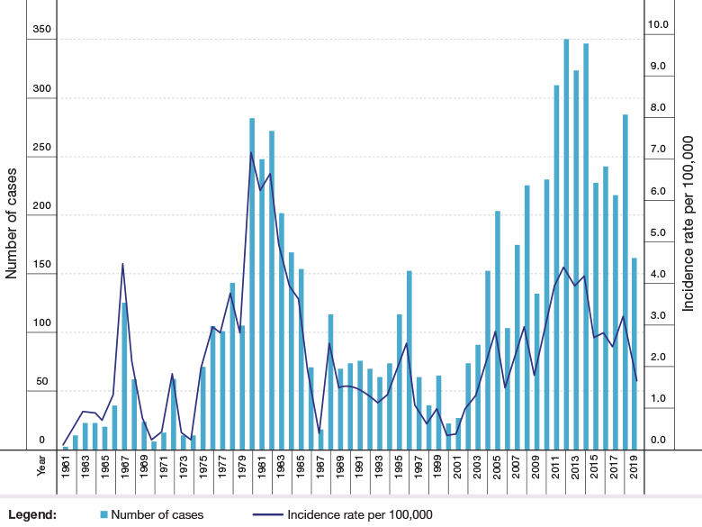 Figure 3: Cutaneous Leishmaniasis in Israel—Cases and Incidence Rates, 1961–2019