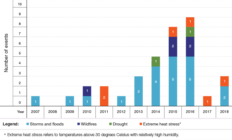 Figure 4: Extreme Climate Events in Israel, 2007–2018