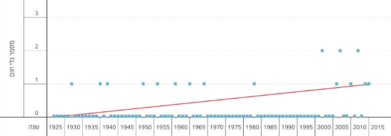 Figure 2: Number of Annual Heat Waves in Jerusalem, 1927–2015, Source: Israel Meteorological Service