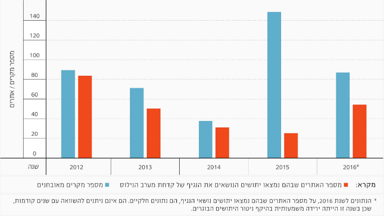 Figure 3: West Nile Fever in Israel, 2012-2016, Source: Israel Ministry of Health
