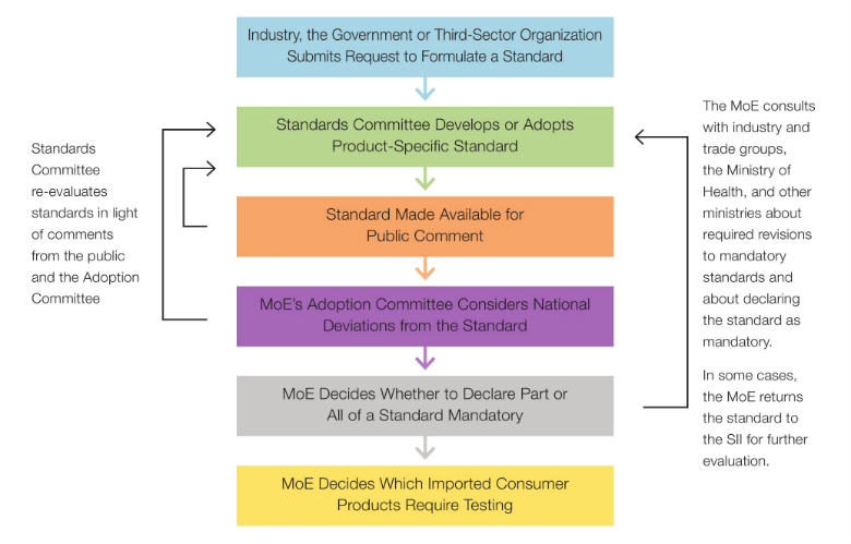 Figure 1: Process Overview: Developing Product-Specific Standards Source: Israel Ministry of Health