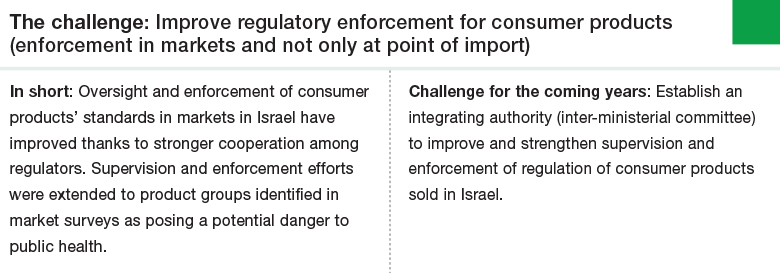 Challenge 1: Improve regulatory enforcement for consumer products (enforcement in markets and not only at point of import)