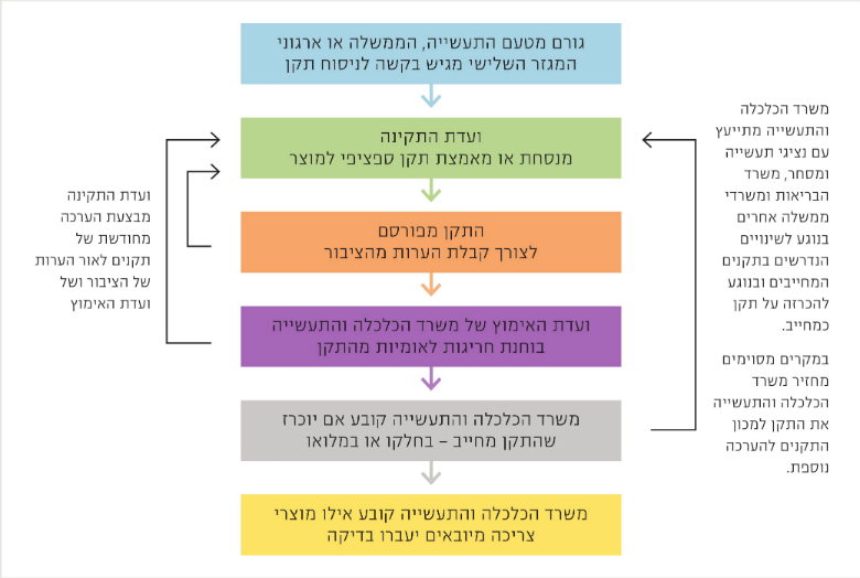 Figure 1: Process Overview: Developing Product-Specific Standards, Source: Israel Ministry of Health
