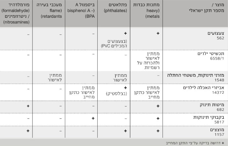 Table 1: Standards for Consumer Products for Infants and Children, Including Requirements to Test for Chemical Contaminants, as of October 2017, Source: Israel Ministry of Health
