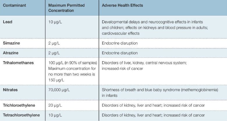 Table 1:Potential Health Effects and Maximum Permitted Concentrations of Selected Contaminants in Drinking Water Source: United States Environmental Protection Agency(7), Israel Ministry of Health