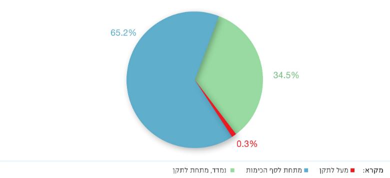 Figure 1: Lead Concentrations in Drinking Water in Municipal Supply Systems, 2014–2016 (n = 5,178), Source: Israel Ministry of Health