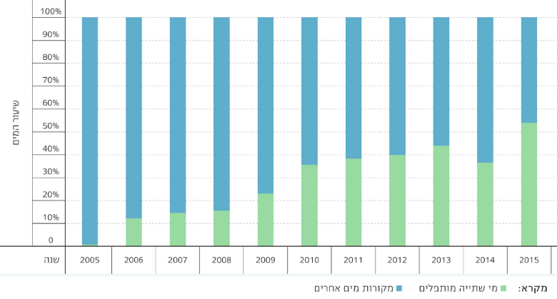 Figure 2: Percentage of Desalinated Water of the Total Drinking Water for Residential and Industrial Uses, 2005-2015, Source: Israel Water Authority