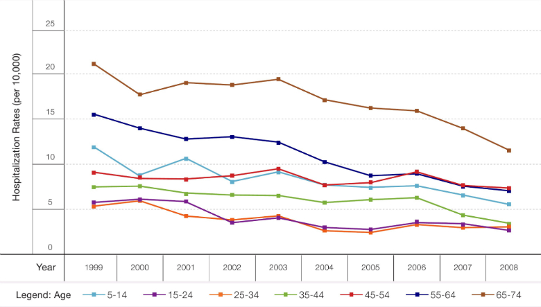 Figure 2:Annual Hospitalization Rates for Asthma (per 10,000), Ages 5-74, by Age Group, 1999-2008 Source: Cohen et al., 2015(2)