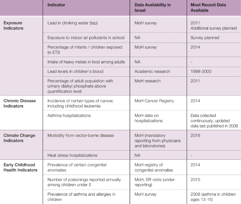 Table 1:Candidate Indicators for Environmental Health and Data Availability in Israel Source: Israel Ministry of Health