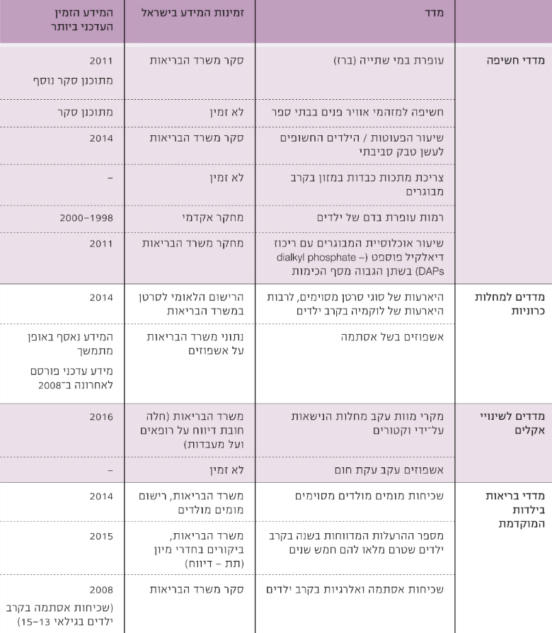 Table 1: Candidate Indicators for Environmental Health and Data Availability in Israel, Source: Israel Ministry of Health