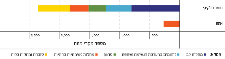 Figure 2: Mortality Attributable to Particulate Matter and Ozone by Disease Type in Israel