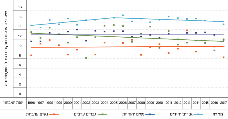 Figure 5b: Trends in Rates of Selected Malignancies, by Gender and Population Group, Israel, 1996–2017 - Non-Hodgkin's Lymphoma