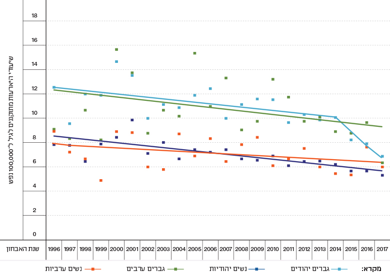 Figure 5c: Trends in Rates of Selected Malignancies, by Gender and Population Group, Israel, 1996–2017 - Leukemia
