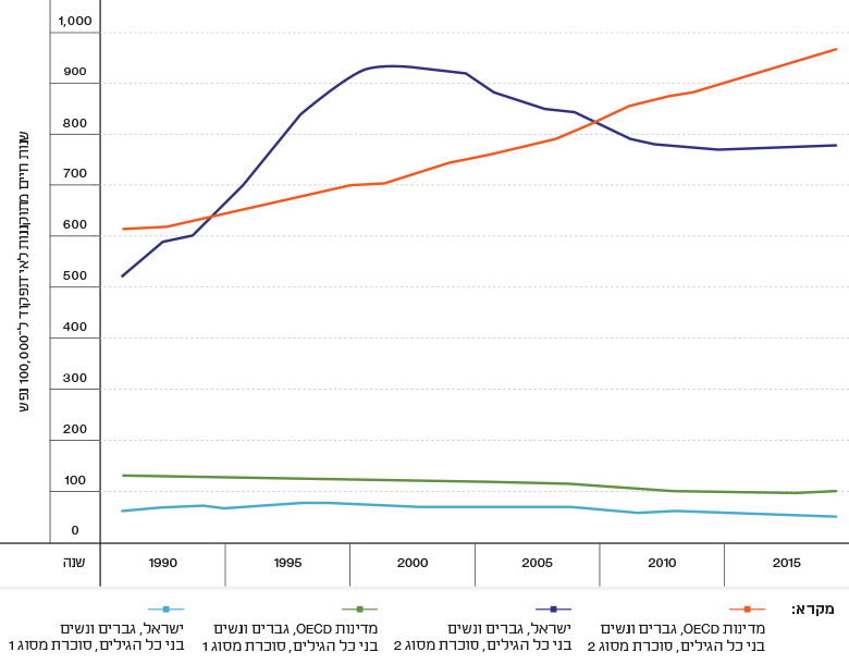 Figure 6: Disability Adjusted-Life Years (DALYs) Associated with Diabetes, Israel and OECD Countries, 1990–2015