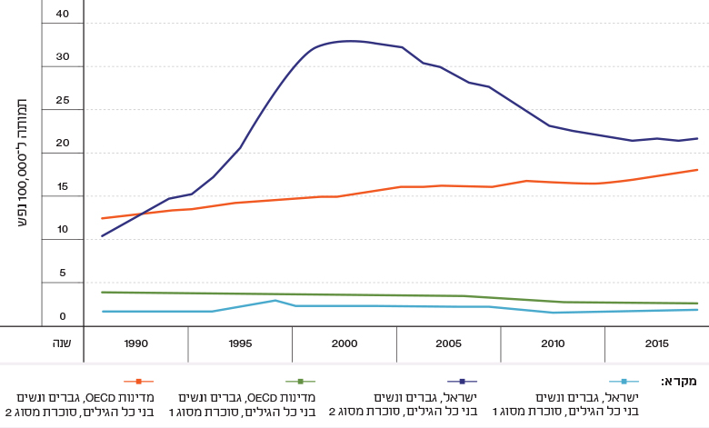 Figure 7: Diabetes Mortality Rates, Israel and OECD Countries, 1990–2015