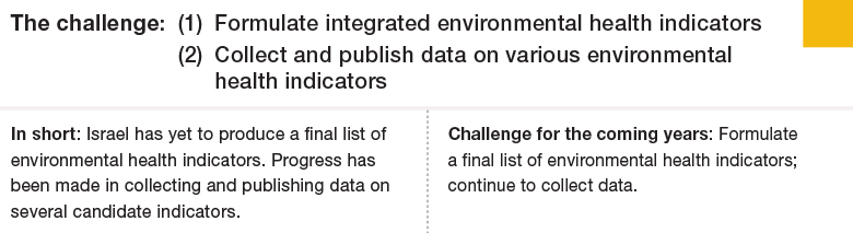 Challenge 1: (1) Formulate integrated environmental health indicators (2) Collect and publish data on various environmental health indicators