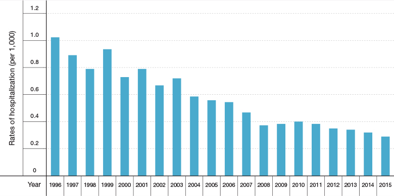 Figure 4: Trends in Asthma Hospitalization Rates in Israel Among Children Aged 5–14, 1996–2015