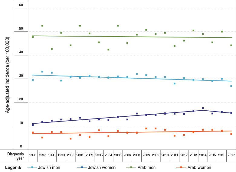 Figure 5a: Trends in Rates of Selected Malignancies, by Gender and Population Group, Israel, 1996–2017 - Lung Cancer