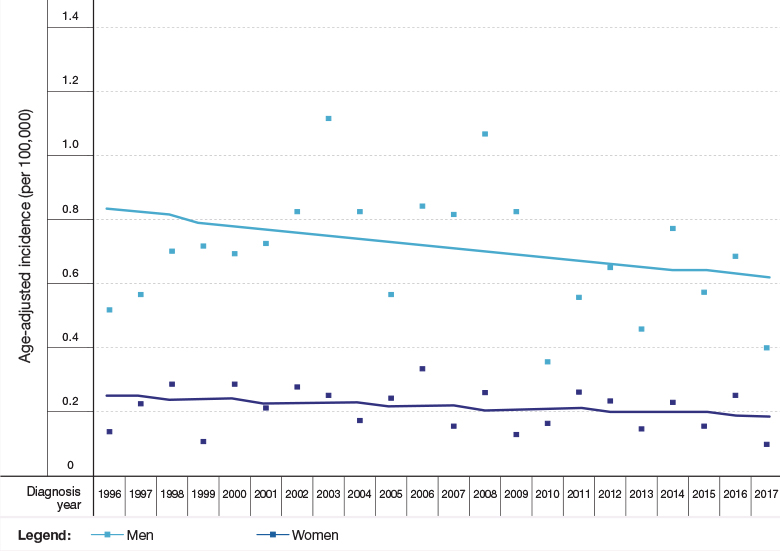 Figure 5d: Trends in Rates of Selected Malignancies, by Gender and Population Group, Israel, 1996–2017 - Mesothelioma
