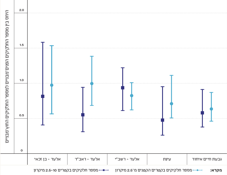 Figure 1: Ratio of Indoor to Outdoor PM of Various Diameters, at Several Sites in Israel