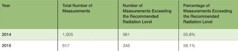 Table 1: Extremely Low Frequency (ELF) Radiation Measurements in Schools in Israel, 2014-2015  Source: Israel Ministry of Environmental Protection(9)