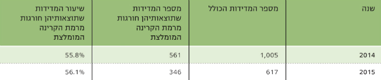 Table 1: Extremely Low Frequency (ELF) Radiation Measurements in Schools in Israel, 2014-2015, Source: Israel Ministry of Environmental Protection