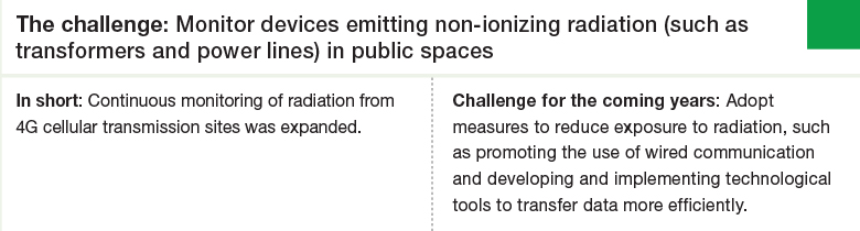 Challenge 1: Monitor devices emitting non-ionizing radiation (such as transformers and power lines) in public spaces