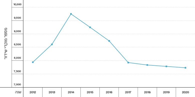 Figure 1: Cellular Transmission Sites in Israel, 2012–2020