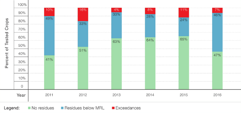 Figure 1: Trends in Pesticide Residue Levels, Based on Ministry of Health Surveys, 2011-2016 Source: Israel Ministry of Health(5)