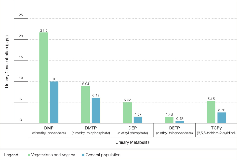 Figure 2: Urinary Creatinine-Adjusted Concentrations of Organophosphate Metabolites in Vegetarians and in the General Population Source: Berman et al., 2016(2)