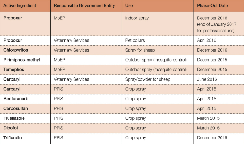 Table 1: Phased-Out Pesticides in Israel, 2015-2016  Source: Israel Ministry for Environmental Protection, Israel Ministry of Agriculture and Rural Development