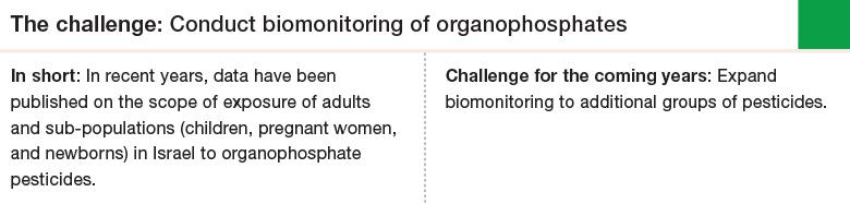 Challenge 2: Conduct biomonitoring of organophosphates