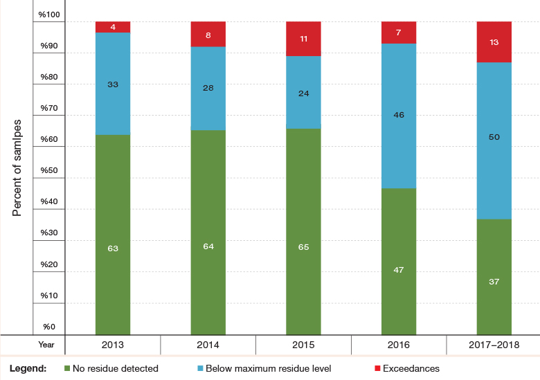 Figure 2: Pesticide Residues in Food—Ministry of Health Monitoring Results, 2013–2018