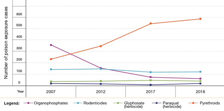 Figure 3: Pesticide Poisoning in Israel, by Type of Pesticide, 2007–2018