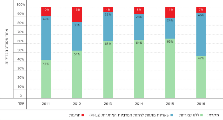 Figure 1: Trends in Pesticide Residue Levels, Based on Ministry of Health Surveys, 2011–2016, Source: Israel Ministry of Health